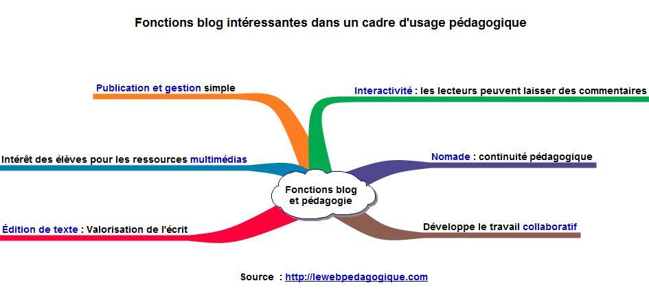 Blog_Fonctions_dans_un_cadre_pedagogique